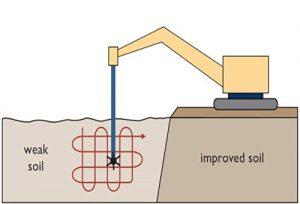 اختلاط عمیق خاک (DSM)